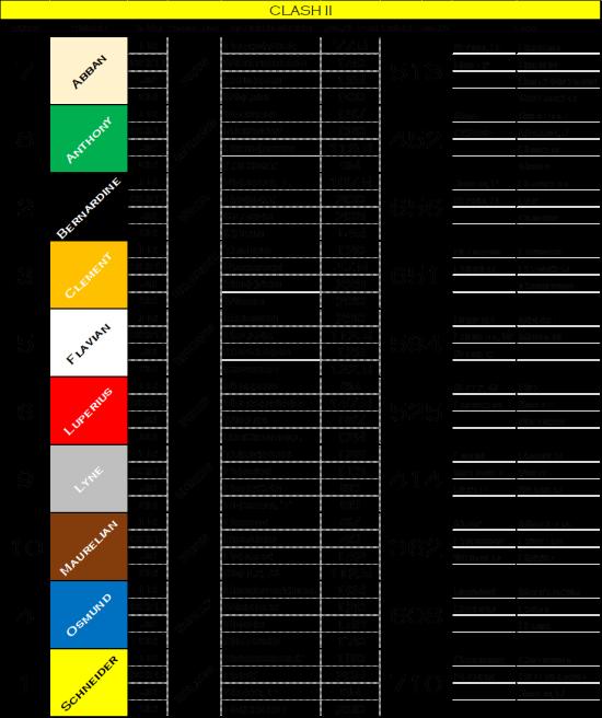 Clash II Scoreboard